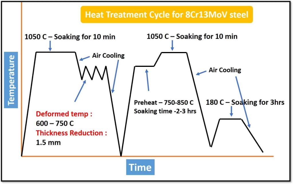 8Cr13MoV heat treatment cycle