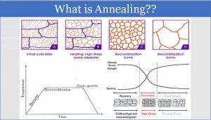 Read more about the article Steel Annealing – Annealing temperature, Stages, Types and Characterization