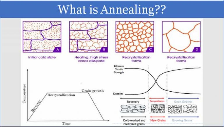 What is Annealing - Stages, Microstructure Development and its characterization