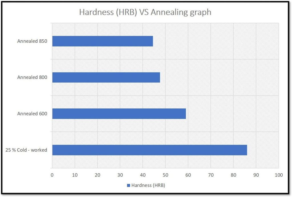 Annealing hardness