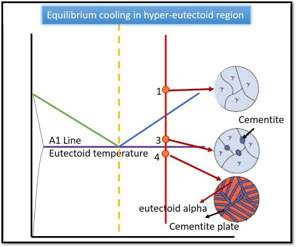 Annealing microstructure in hyper-eutectoid Steel