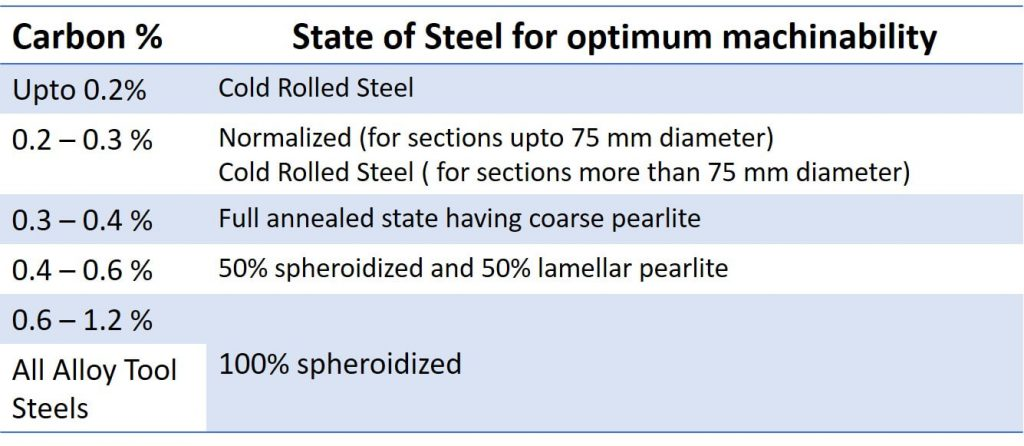 Annealing process for machinability