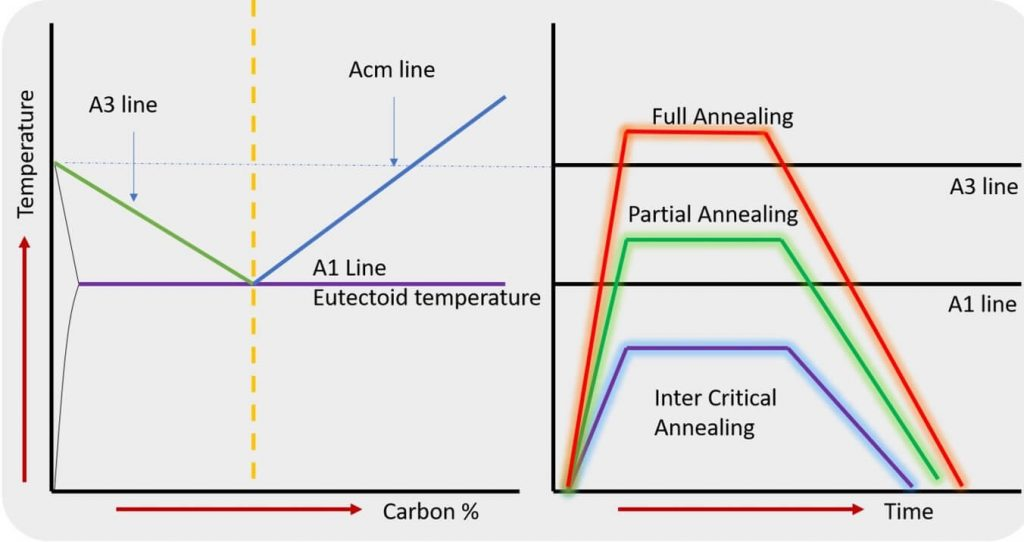 Annealing temperature based types