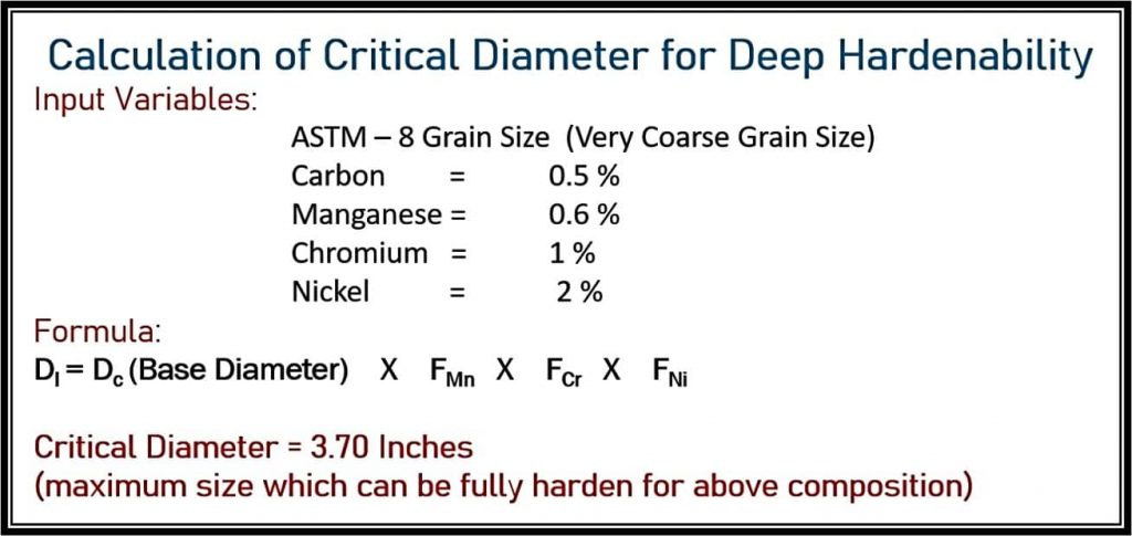Calculation of critical diameter for deep hardenability