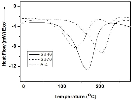 DSC curves of aramid and different blend compositions (thermal analysis of polymers) at heating rate of 10 C per minute in N2.