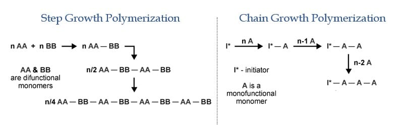 Difference between Step growth and Chain Growth Polymerization