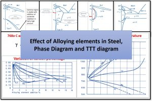 Read more about the article Effect of Alloying elements in Steel, TTT diagram and Phase transformation diagram