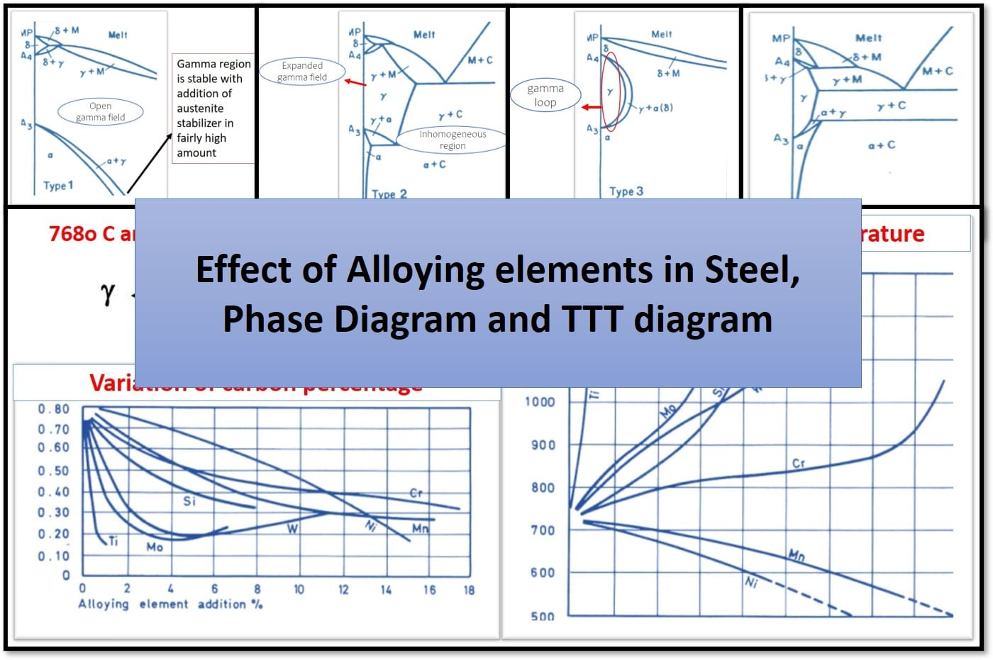 Effect of alloying elements in Steel, Phase Diagram and TTT diagram