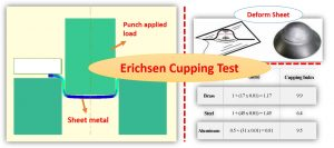 Read more about the article Erichsen Cupping test for sheet metal