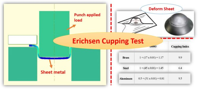 Erichsen Cupping test for sheet metal