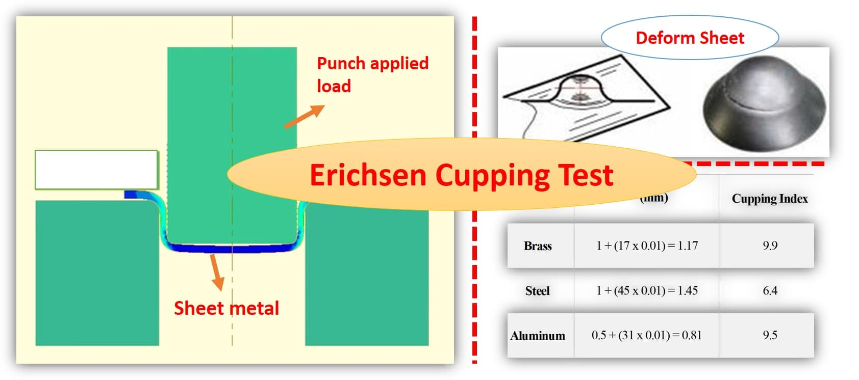 Erichsen cupping test