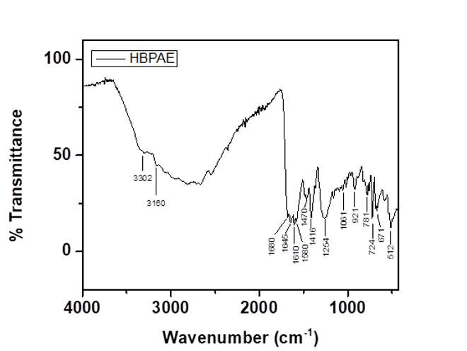 FTIR spectrum of hyperbranched polyester