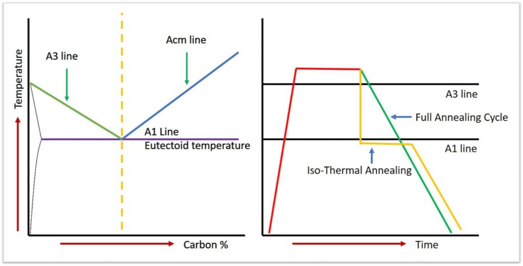 Full Annealing VS Isothermal Annealing