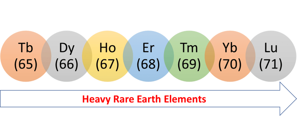 Heavy rare earth elements