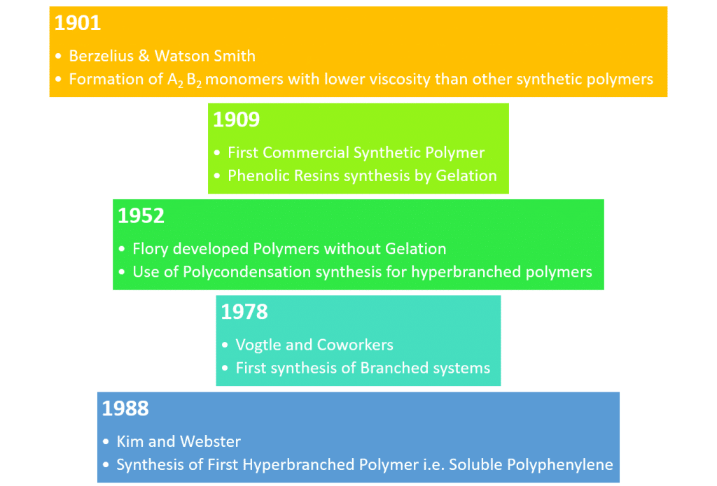 History of hyperbranched Polymers