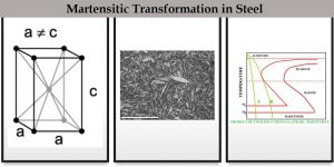 Read more about the article Martensitic Transformation – Austenitizing temperature effect