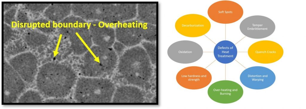 Over heating of steel and burning of steel