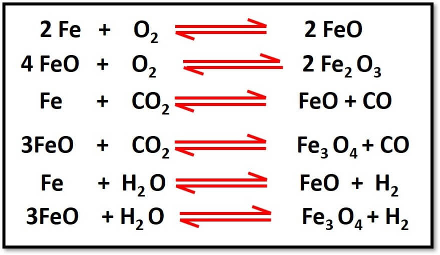 Oxidation of Steel reactions