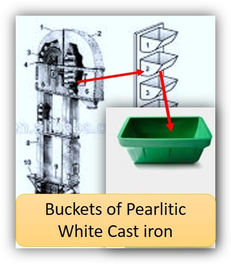 Pearlitic white iron application