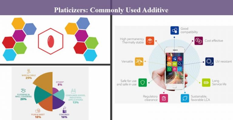 Plasticizers - Types Uses and Applications