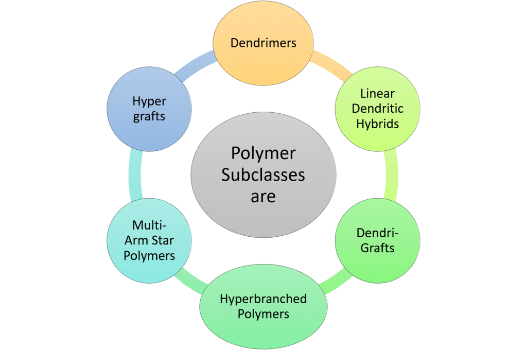 Polymer Subclasses