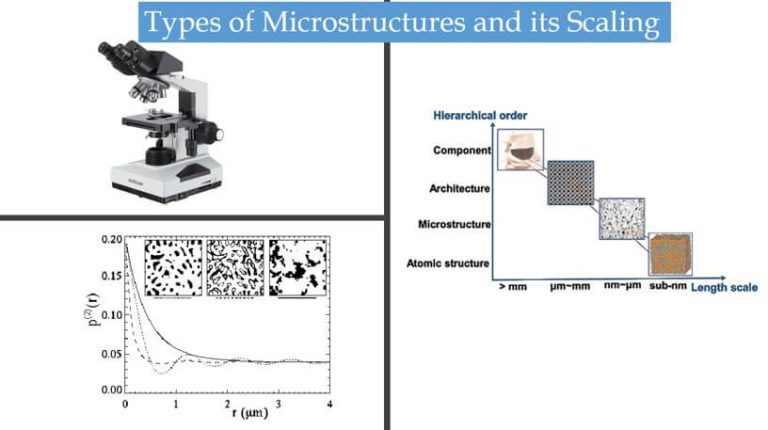Scaling of microstructure and Types of Microstructure
