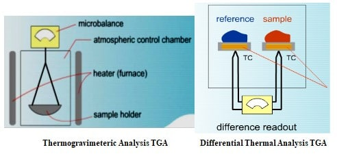 Setup of TGA and DSC for thermal analysis of polymers
