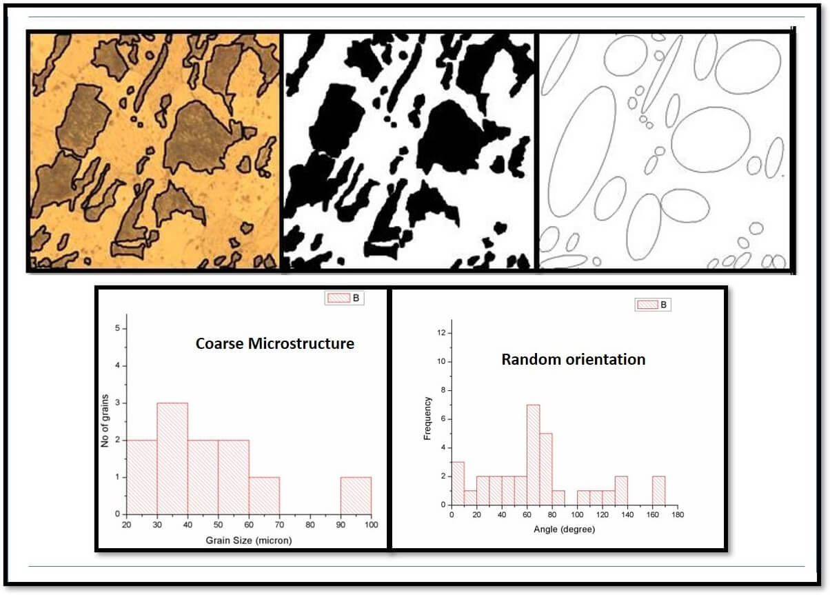 Steel Anneal microstructure characterization at 850 C