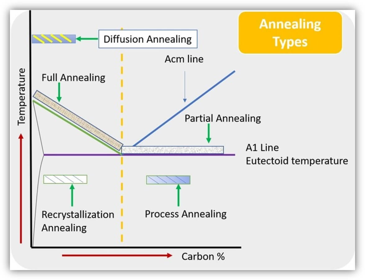 Steel annealing types all