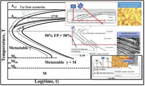 Read more about the article TTT Diagram of Steel