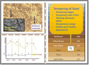 Read more about the article Tempering Steel Process– Microstructure, Color Chart and Alloying elements effects
