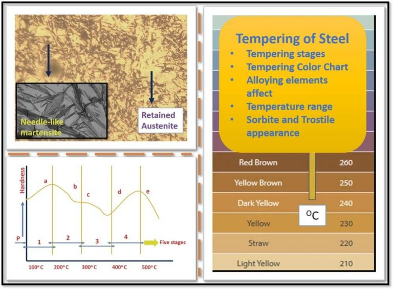 Tempering steel process