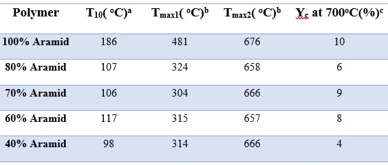 Thermal profile of aramid and different blend compositions