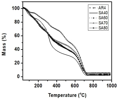 Thermographs of aramid and different blend compositions at heating rate of 10 C per min in N2.