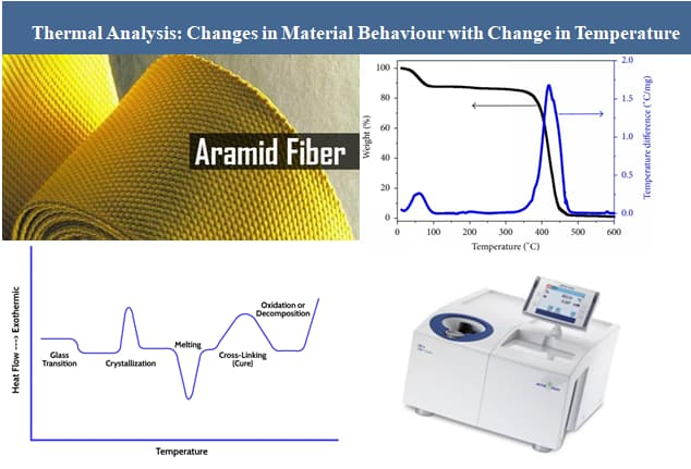 Therrmal analysis of Aramids - Change in Aramid behaviour with temperature