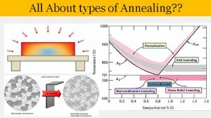 Read more about the article Types of Annealing Steel