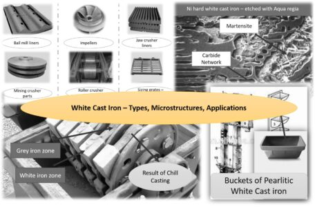 White Cast Iron – Types, Microstructure and Applications