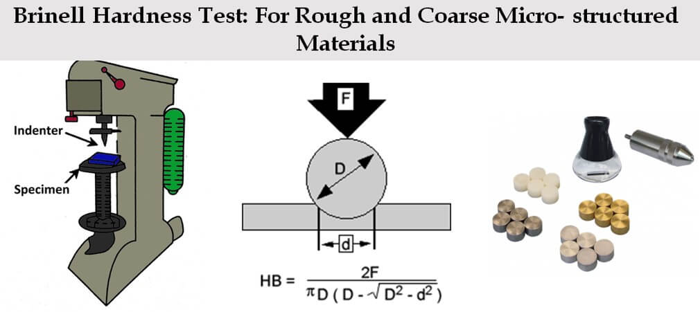 You are currently viewing Brinell Hardness Test – Useful Tool for Metallurgist