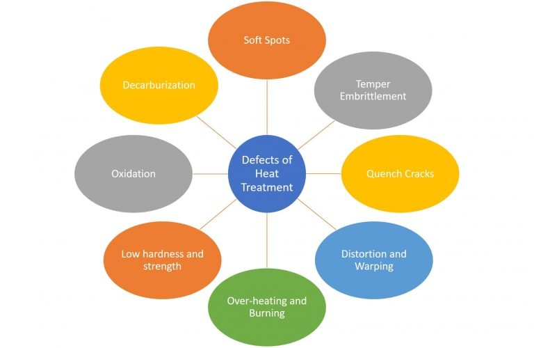 Defects of heat treatment