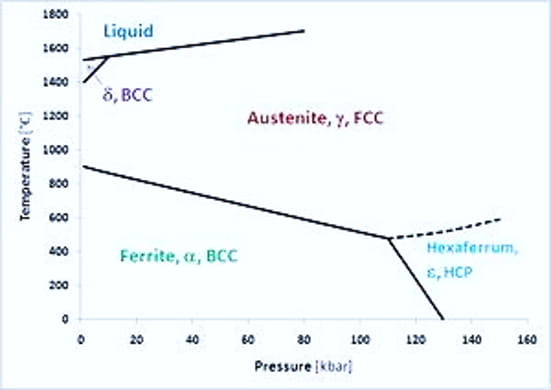 different phases of Iron - Austenitizing temperature study