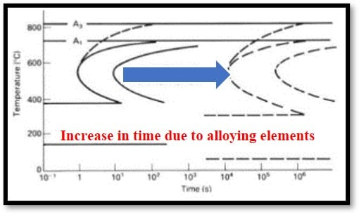 Increase in time for pearlitic transformation in TTT diagram