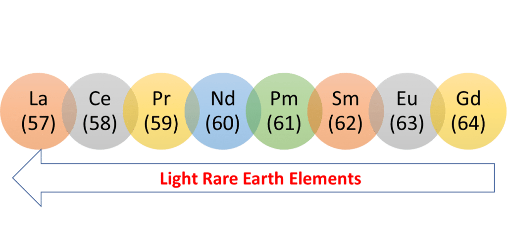 light rare earth elements