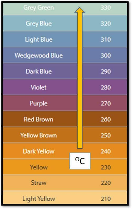 tempering color chart