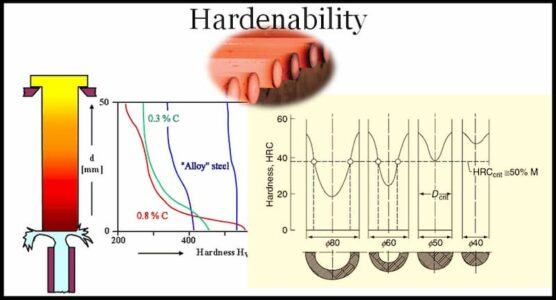What is Hardenability of Steel – Measurement Methods and Factors Affecting Hardenability