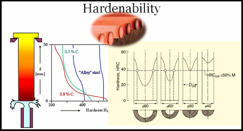 what is hardenability of steel